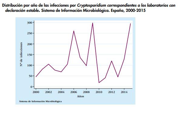 modo de infección por parásito cryptosporidium