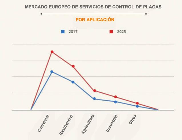 Crecimiento del mercado de servicios de control de plagas en Europa