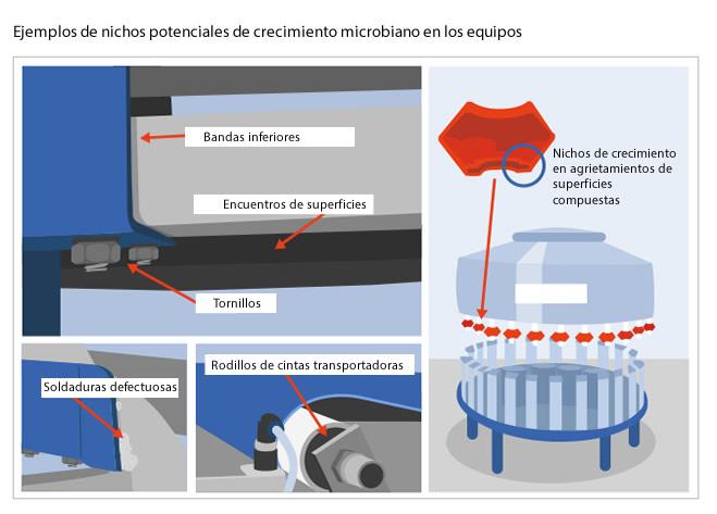 Indicatori microbiologici, controllo dell'igiene nell'industria alimentare