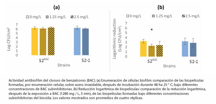 Persistencia de Listeria se asocia con concentraciones subinhibitorias de desinfectantes