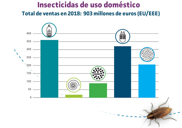 Uso de insecticidas domésticos en Europa