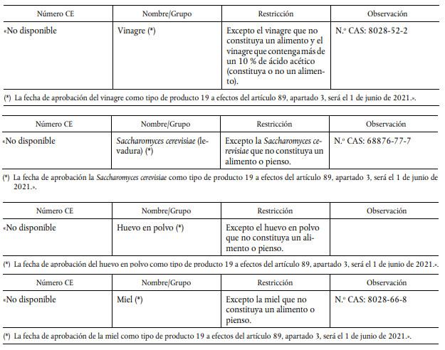 Autorizados 7 alimentos sustancias activas biocidas TP19